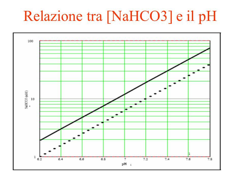Relazione tra [NaHCO3] e il pH